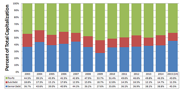 Equity and Debt Contributions 2003 to 2015 (First Half)